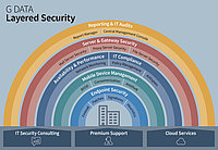 G DATA Layered Security - thoroughly  sophisticated IT security