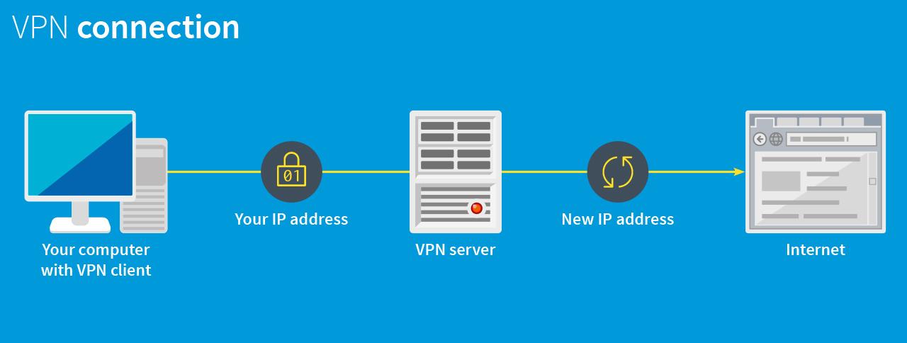 So funktioniert ein VPN (virtuelles privates Netzwerk)